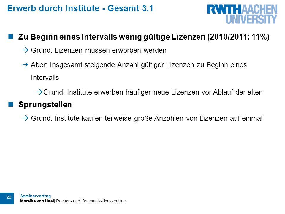 Seminarvortrag Mareike van Heel| Rechen- und Kommunikationszentrum 20 Erwerb durch Institute - Gesamt 3.1 Zu Beginn eines Intervalls wenig gültige Liz
