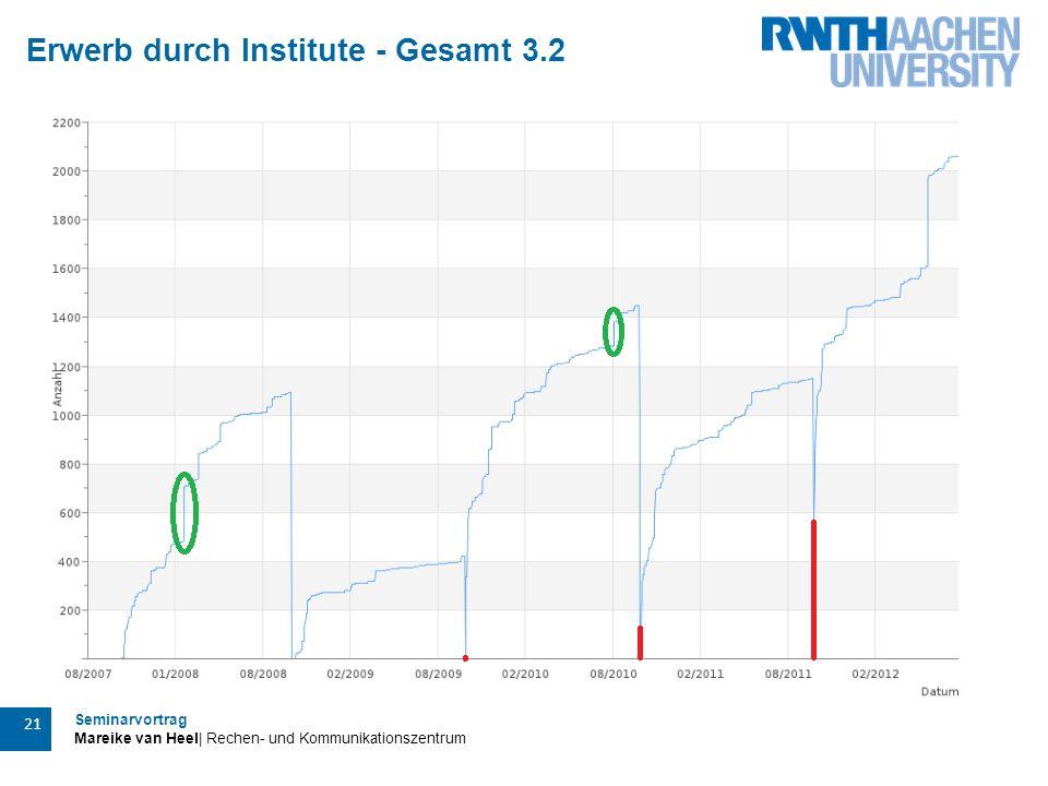 Seminarvortrag Mareike van Heel| Rechen- und Kommunikationszentrum 21 Erwerb durch Institute - Gesamt 3.2