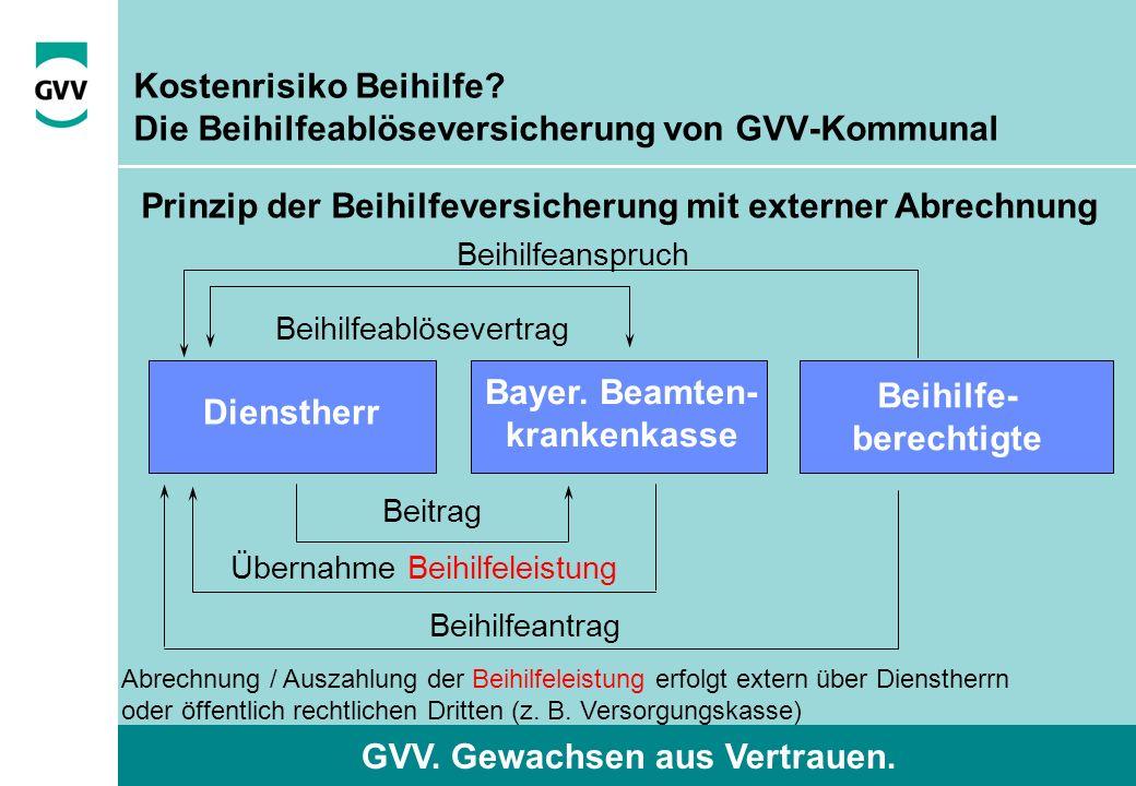 GVV. Gewachsen aus Vertrauen. Kostenrisiko Beihilfe? Die Beihilfeablöseversicherung von GVV-Kommunal Prinzip der Beihilfeversicherung mit externer Abr