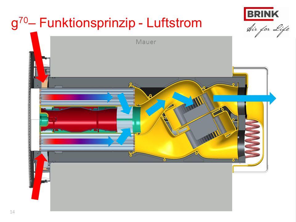 14 Exploded view Mauer g 70 – Funktionsprinzip - Luftstrom