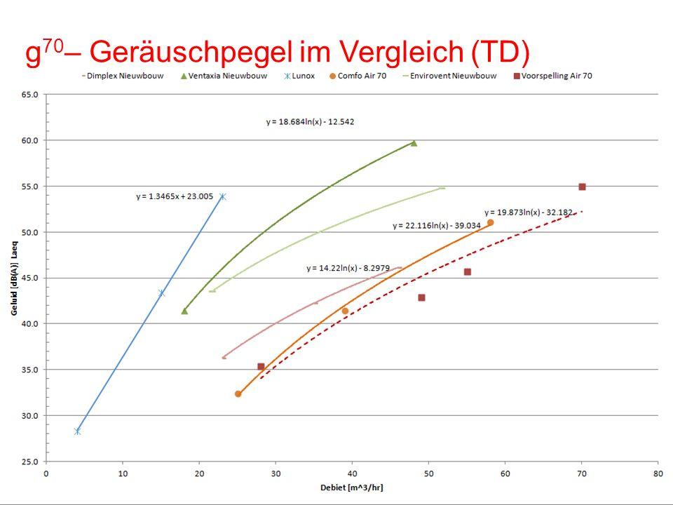 g 70 – Geräuschpegel im Vergleich (TD) 8