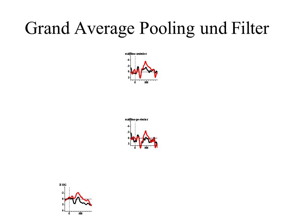 Grand Average Pooling und Filter