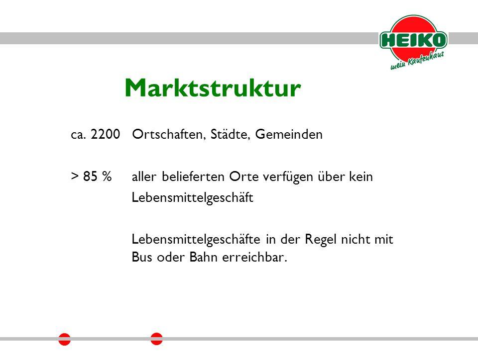 Marktstruktur ca.