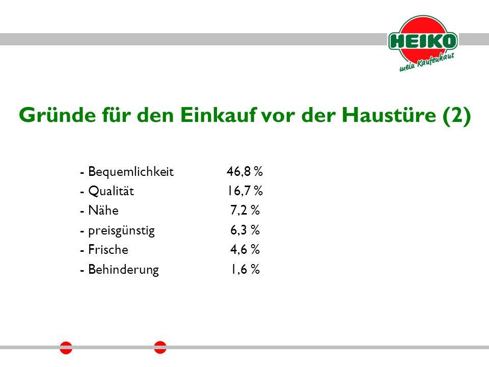 Gründe für den Einkauf vor der Haustüre (2) - Bequemlichkeit46,8 % - Qualität16,7 % - Nähe 7,2 % - preisgünstig 6,3 % - Frische 4,6 % - Behinderung 1,6 %