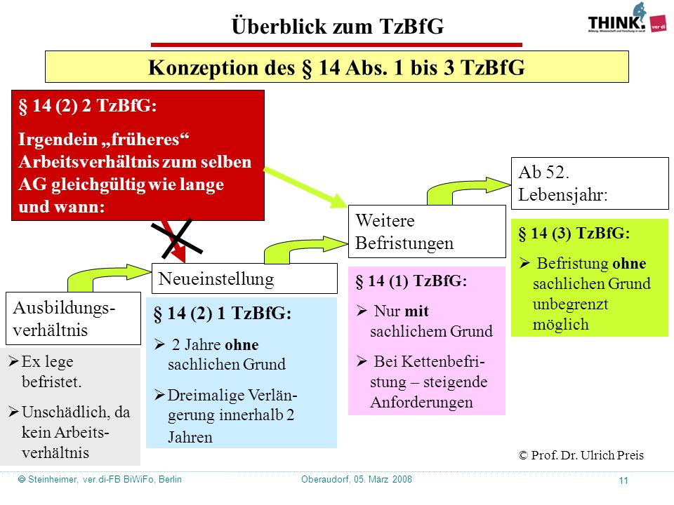 Oberaudorf, 05. März 2008  Steinheimer, ver.di-FB BiWiFo, Berlin 11 Konzeption des § 14 Abs.