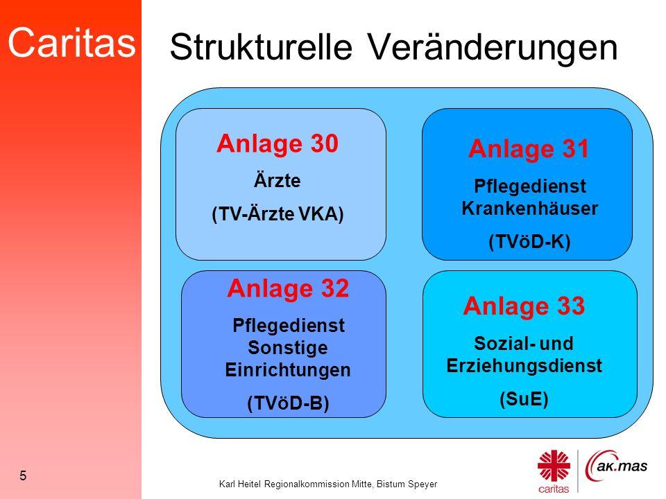 """Caritas Karl Heitel Regionalkommission Mitte, Bistum Speyer 6 Ziel der Neuregelungen: Übernahme der """"vergütungs- relevanten Regelungen des TVöD-K bzw."""