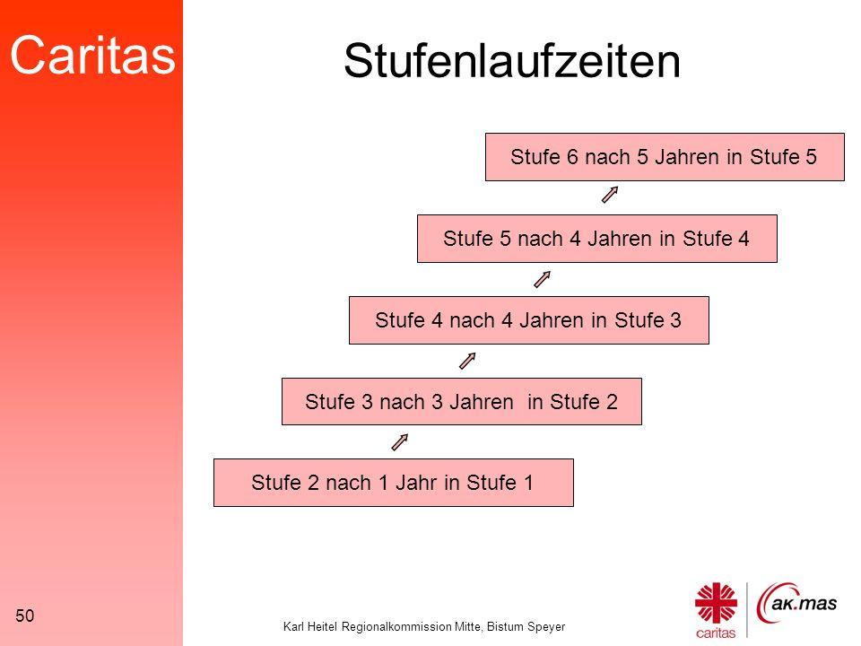 Caritas Karl Heitel Regionalkommission Mitte, Bistum Speyer 50 Stufenlaufzeiten Stufe 2 nach 1 Jahr in Stufe 1 Stufe 3 nach 3 Jahren in Stufe 2 Stufe 4 nach 4 Jahren in Stufe 3 Stufe 5 nach 4 Jahren in Stufe 4 Stufe 6 nach 5 Jahren in Stufe 5