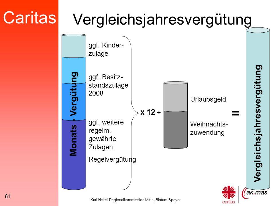 Caritas Karl Heitel Regionalkommission Mitte, Bistum Speyer 61 Vergleichsjahresvergütung ggf.