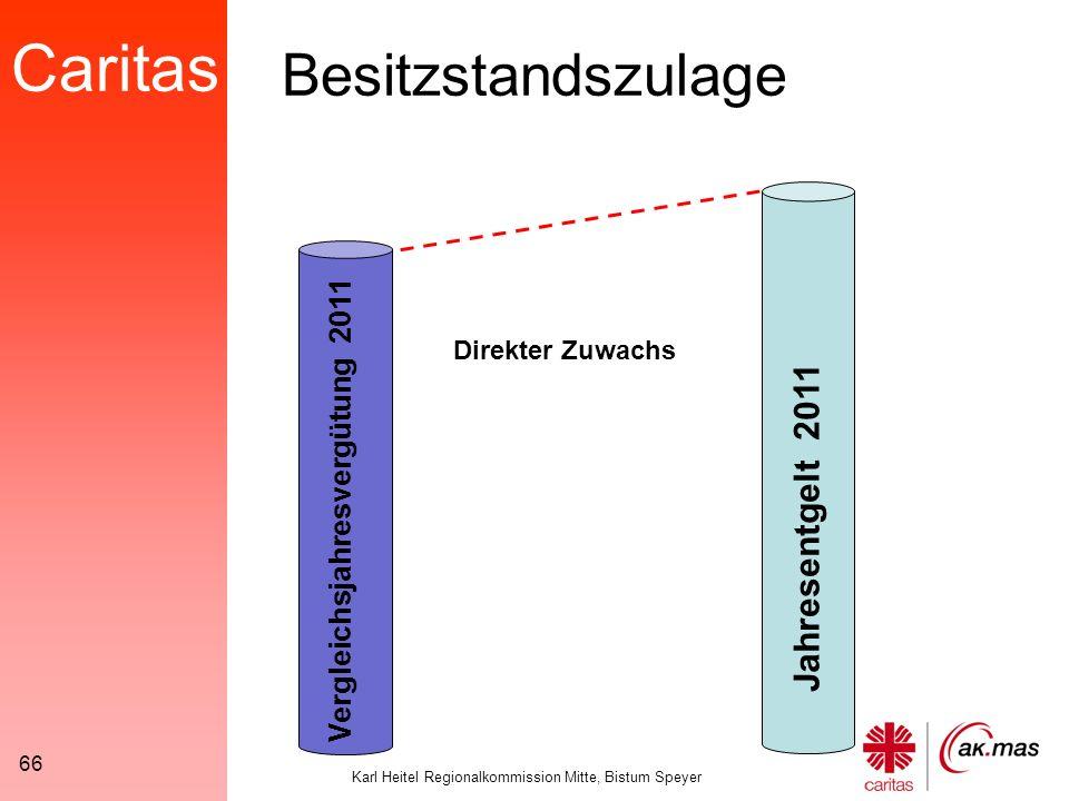 Caritas Karl Heitel Regionalkommission Mitte, Bistum Speyer 66 Vergleichsjahresvergütung 2011 Jahresentgelt 2011 Direkter Zuwachs Besitzstandszulage