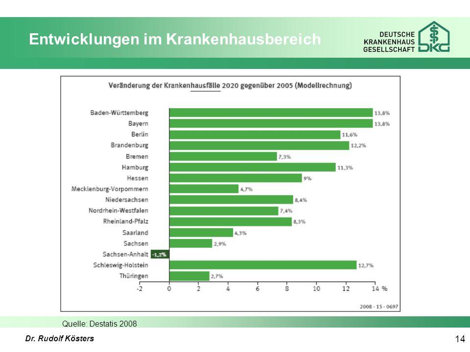 Dr. Rudolf Kösters 14 Entwicklungen im Krankenhausbereich Quelle: Destatis 2008