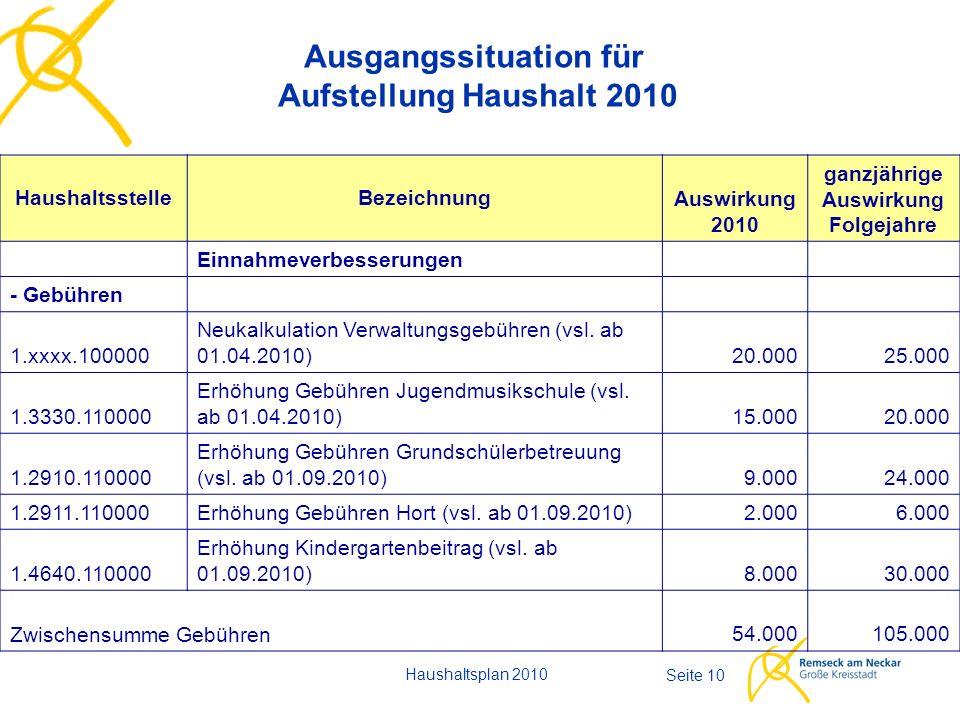 Seite 10 Ausgangssituation für Aufstellung Haushalt 2010 Haushaltsplan 2010 HaushaltsstelleBezeichnung Auswirkung 2010 ganzjährige Auswirkung Folgejahre Einnahmeverbesserungen - Gebühren 1.xxxx.100000 Neukalkulation Verwaltungsgebühren (vsl.