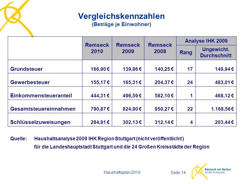 Seite 14 Vergleichskennzahlen (Beträge je Einwohner) Haushaltsplan 2010 Remseck 2010 Remseck 2009 Remseck 2008 Analyse IHK 2009 Rang Ungewicht.