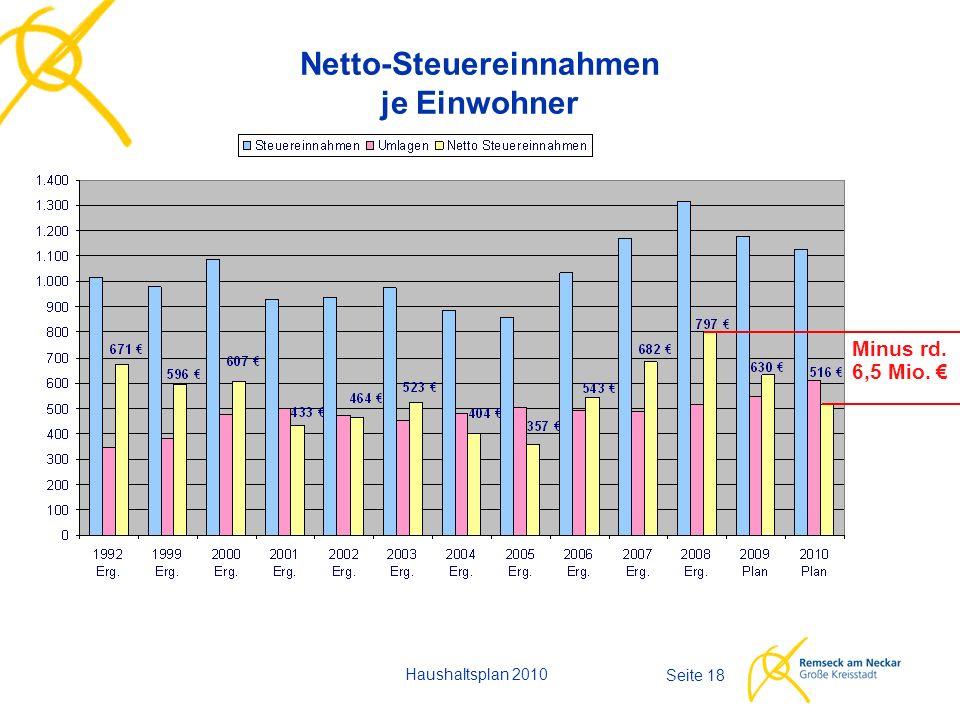 Seite 18 Netto-Steuereinnahmen je Einwohner Haushaltsplan 2010 Minus rd. 6,5 Mio. €