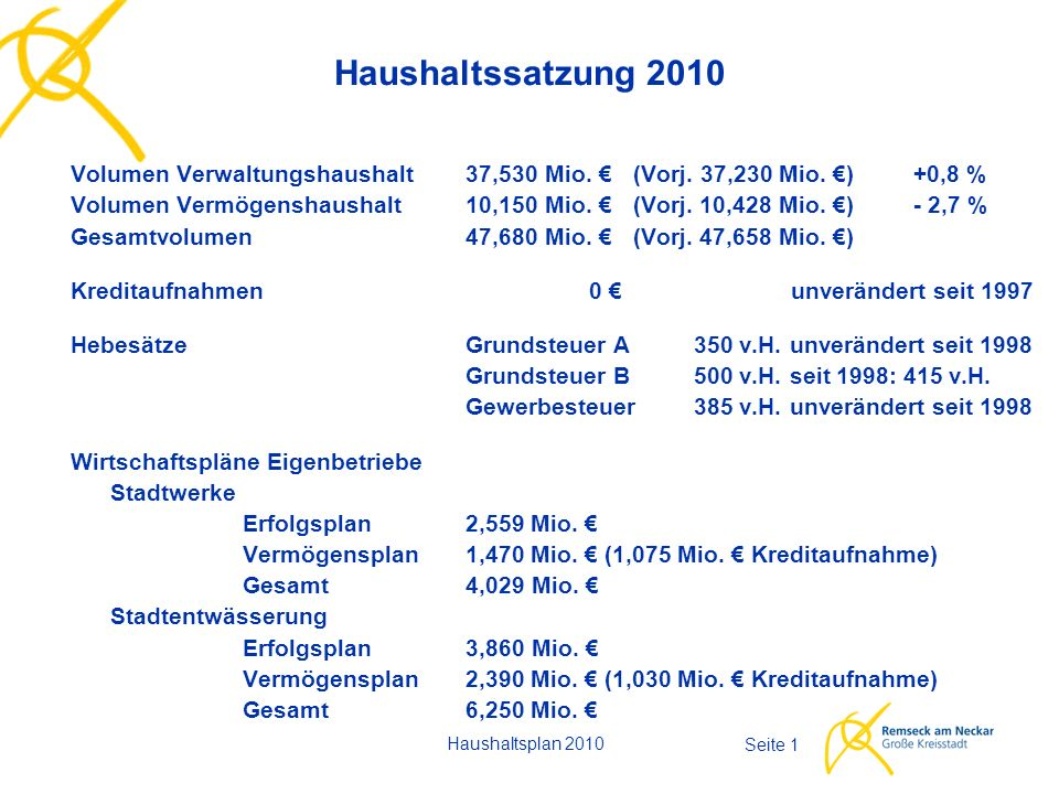 Seite 22 Investitionen - Einnahmen - - Kleinsporthalle NG29.000 € - Sanierung HB300.000 € - Sanierung NR130.000 € - Sanierung AD III490.000 € - sonstige27.000 € Beteiligung Stadt Kornwestheim (Grundschule PV)260.000 € Beteiligung Verband Region Stuttgart (Remstalradweg)50.000 € Sonstige Zuwendungen oder Beteiligungen30.000 € Zwischensumme7.885.000 € Rücklagenentnahme2.265.000 € Zuführung vom Verwaltungshaushalt0 € Summe Einnahmen Vermögenshaushalt10.150.000 € Haushaltsplan 2010