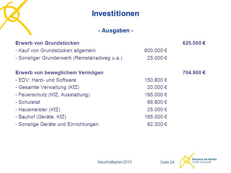 Seite 24 Investitionen - Ausgaben - Erwerb von Grundstücken625.000 € - Kauf von Grundstücken allgemein600.000 € - Sonstiger Grunderwerb (Remstalradweg u.a.)25.000 € Erwerb von beweglichem Vermögen704.900 € - EDV: Hard- und Software150.800 € - Gesamte Verwaltung (KfZ)20.000 € - Feuerschutz (KfZ, Ausstattung)195.000 € - Schuletat66.800 € - Hausmeister (KfZ) 25.000 € - Bauhof (Geräte, KfZ) 165.000 € - Sonstige Geräte und Einrichtungen82.300 € Haushaltsplan 2010