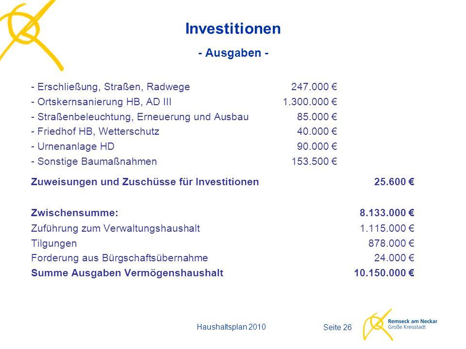Seite 26 Investitionen - Ausgaben - - Erschließung, Straßen, Radwege247.000 € - Ortskernsanierung HB, AD III1.300.000 € - Straßenbeleuchtung, Erneuerung und Ausbau85.000 € - Friedhof HB, Wetterschutz40.000 € - Urnenanlage HD90.000 € - Sonstige Baumaßnahmen153.500 € Zuweisungen und Zuschüsse für Investitionen25.600 € Zwischensumme:8.133.000 € Zuführung zum Verwaltungshaushalt1.115.000 € Tilgungen878.000 € Forderung aus Bürgschaftsübernahme24.000 € Summe Ausgaben Vermögenshaushalt10.150.000 € Haushaltsplan 2010