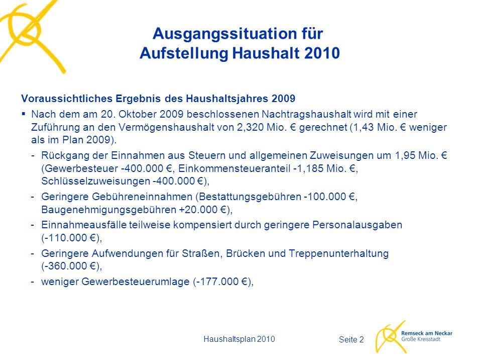 Seite 23 Vermögenshaushalt Haushaltsplan 2010 - Ausgaben - 9,035 Mio. € (- 1,393 Mio. €)
