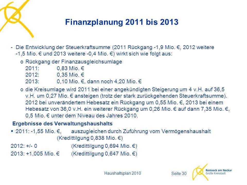 Seite 30 Finanzplanung 2011 bis 2013 Haushaltsplan 2010 -Die Entwicklung der Steuerkraftsumme (2011 Rückgang -1,9 Mio.