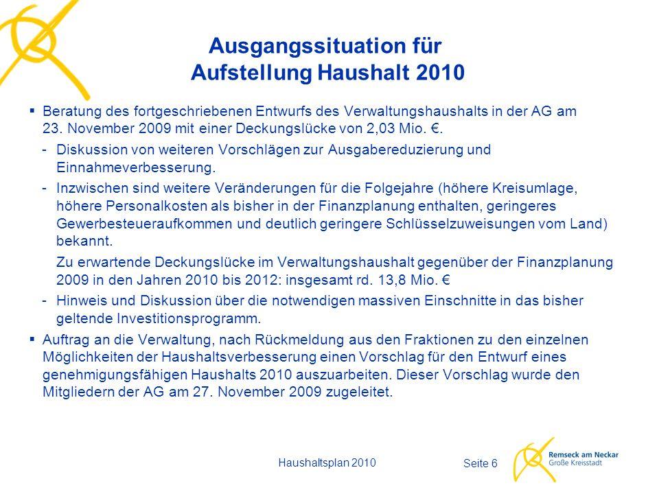 Seite 17 Vergleichskennzahlen (Beträge je Einwohner) Haushaltsplan 2010 Remseck 2010 Remseck 2009 Remseck 2008 Analyse IHK 2009 Rang Ungewicht.