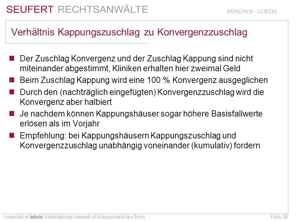 member of advoc international network of independent law firms MÜNCHEN – LEIPZIG Folie 28 Verhältnis Kappungszuschlag zu Konvergenzzuschlag Der Zuschl