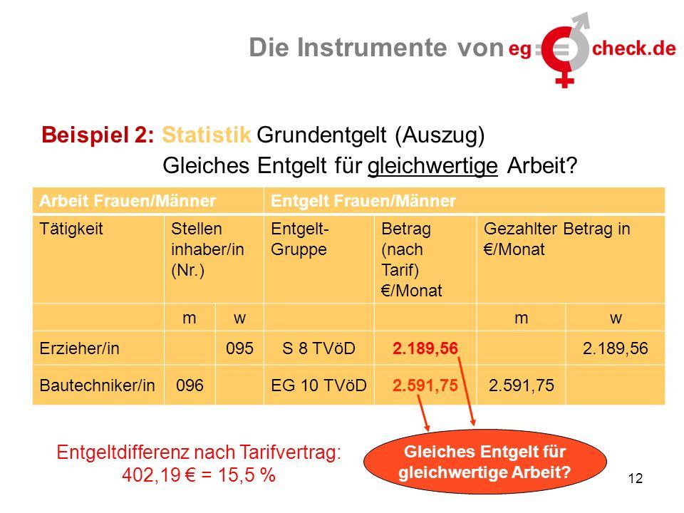 Beispiel 2: Statistik Grundentgelt (Auszug) Gleiches Entgelt für gleichwertige Arbeit.