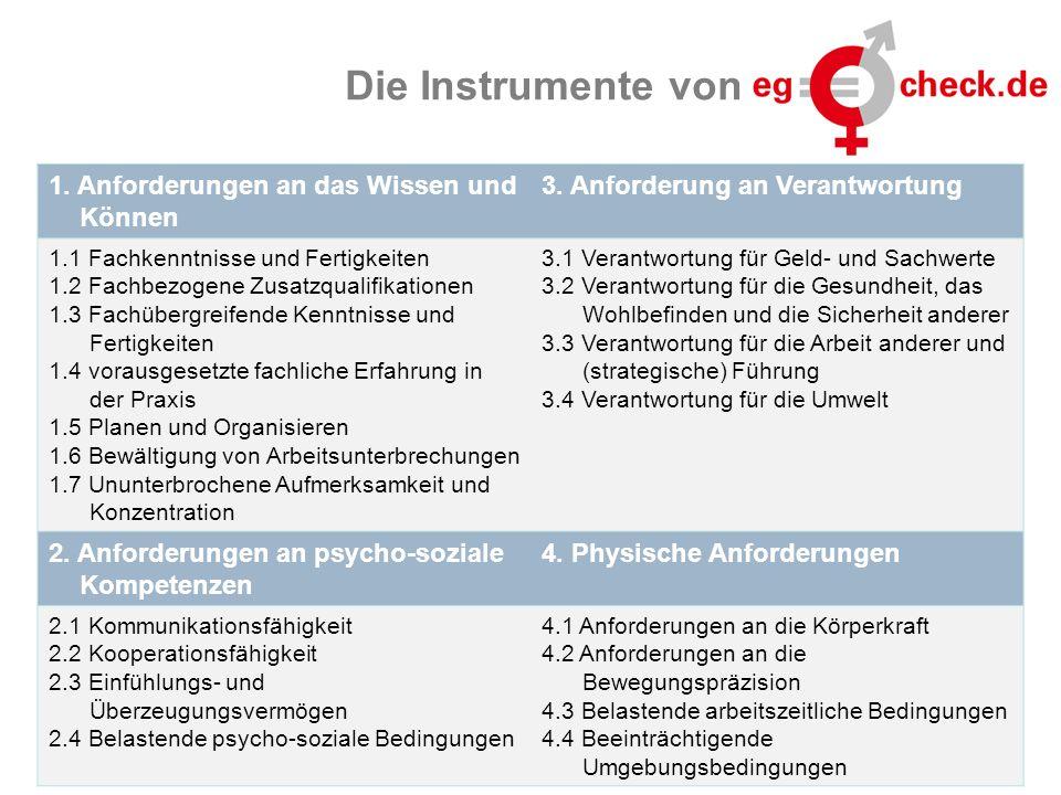 www.eg-check.de15 Die Instrumente von 1. Anforderungen an das Wissen und Können 3. Anforderung an Verantwortung 1.1 Fachkenntnisse und Fertigkeiten 1.