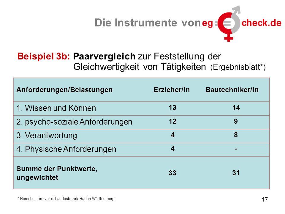 Die Instrumente von Beispiel 3b: Paarvergleich zur Feststellung der Gleichwertigkeit von Tätigkeiten (Ergebnisblatt*) Anforderungen/Belastungen Erzieh