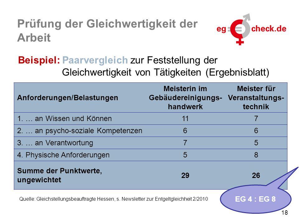 18 Prüfung der Gleichwertigkeit der Arbeit Beispiel: Paarvergleich zur Feststellung der Gleichwertigkeit von Tätigkeiten (Ergebnisblatt) Anforderungen