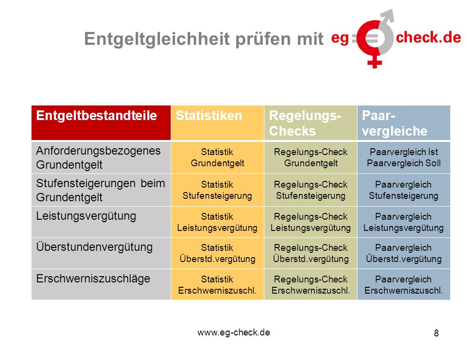 www.eg-check.de 8 Entgeltgleichheit prüfen mit EntgeltbestandteileStatistikenRegelungs- Checks Paar- vergleiche Anforderungsbezogenes Grundentgelt Sta