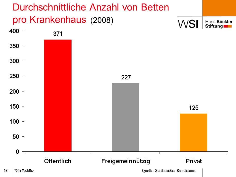 Nils Böhlke 10 Durchschnittliche Anzahl von Betten pro Krankenhaus (2008) Quelle: Statistisches Bundesamt