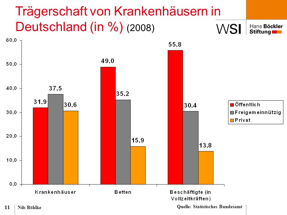 Nils Böhlke 11 Trägerschaft von Krankenhäusern in Deutschland (in %) (2008) Quelle: Statistisches Bundesamt