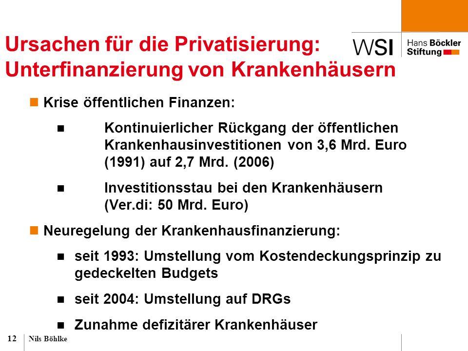 Ursachen für die Privatisierung: Unterfinanzierung von Krankenhäusern Krise öffentlichen Finanzen: Kontinuierlicher Rückgang der öffentlichen Krankenh
