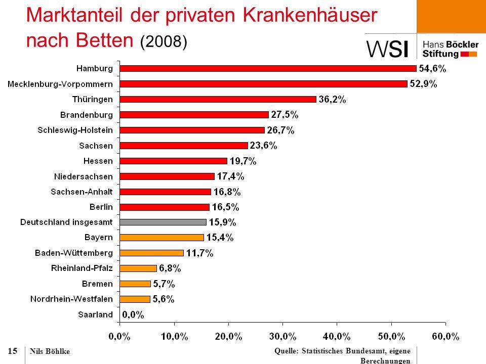 Nils Böhlke 15 Marktanteil der privaten Krankenhäuser nach Betten (2008) Quelle: Statistisches Bundesamt, eigene Berechnungen
