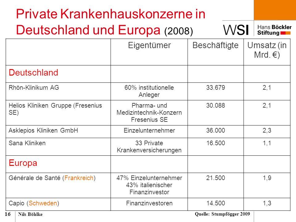 Nils Böhlke 16 Private Krankenhauskonzerne in Deutschland und Europa (2008) EigentümerBeschäftigteUmsatz (in Mrd. €) Deutschland Rhön-Klinikum AG60% i