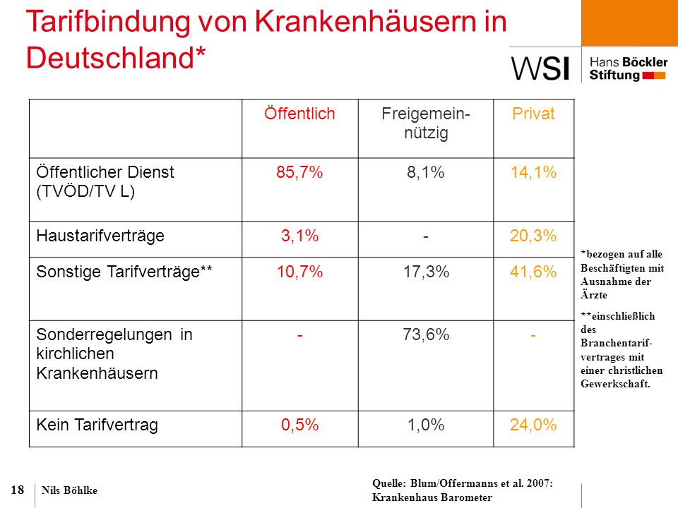 Nils Böhlke 18 Tarifbindung von Krankenhäusern in Deutschland* *bezogen auf alle Beschäftigten mit Ausnahme der Ärzte **einschließlich des Branchentar