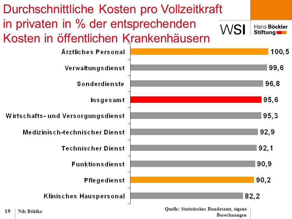 Nils Böhlke 19 Durchschnittliche Kosten pro Vollzeitkraft in privaten in % der entsprechenden Kosten in öffentlichen Krankenhäusern Quelle: Statistisc