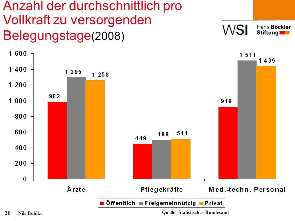 Nils Böhlke 20 Anzahl der durchschnittlich pro Vollkraft zu versorgenden Belegungstage (2008) Quelle: Statistisches Bundesamt