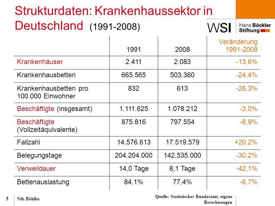 Nils Böhlke 3 Strukturdaten: Krankenhaussektor in Deutschland (1991-2008) Quelle: Statistisches Bundesamt, eigene Berechnungen 19912008 Veränderung 19