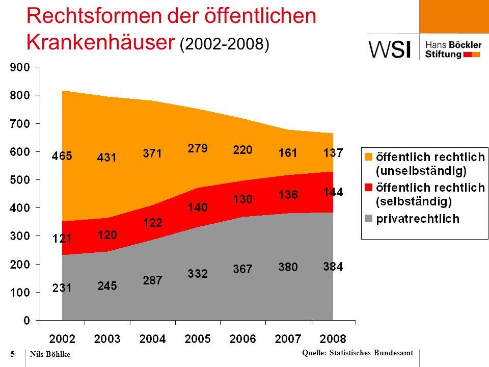 Nils Böhlke 5 Rechtsformen der öffentlichen Krankenhäuser (2002-2008) Quelle: Statistisches Bundesamt