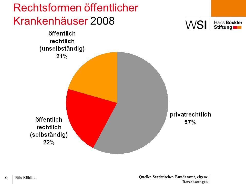 Nils Böhlke 6 Rechtsformen öffentlicher Krankenhäuser 2008 Quelle: Statistisches Bundesamt, eigene Berechnungen