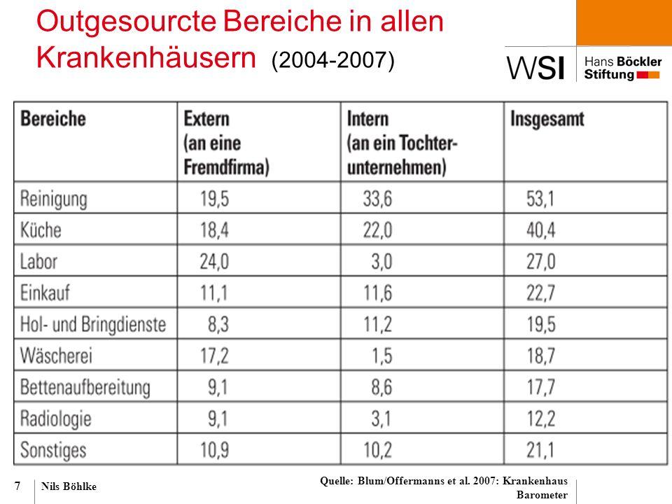 Nils Böhlke 7 Outgesourcte Bereiche in allen Krankenhäusern (2004-2007) Quelle: Blum/Offermanns et al. 2007: Krankenhaus Barometer