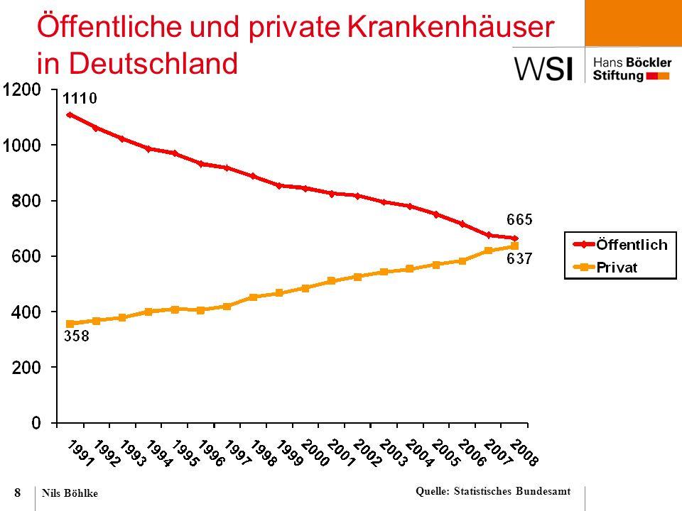 Nils Böhlke 8 Öffentliche und private Krankenhäuser in Deutschland Quelle: Statistisches Bundesamt
