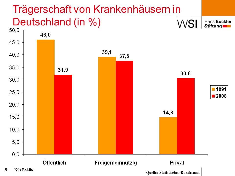 Nils Böhlke 9 Trägerschaft von Krankenhäusern in Deutschland (in %) Quelle: Statistisches Bundesamt