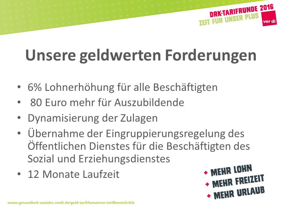 Unsere geldwerten Forderungen 6% Lohnerhöhung für alle Beschäftigten 80 Euro mehr für Auszubildende Dynamisierung der Zulagen Übernahme der Eingruppierungsregelung des Öffentlichen Dienstes für die Beschäftigten des Sozial und Erziehungsdienstes 12 Monate Laufzeit
