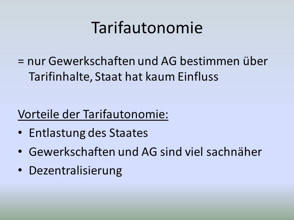 Tarifautonomie = nur Gewerkschaften und AG bestimmen über Tarifinhalte, Staat hat kaum Einfluss Vorteile der Tarifautonomie: Entlastung des Staates Gewerkschaften und AG sind viel sachnäher Dezentralisierung