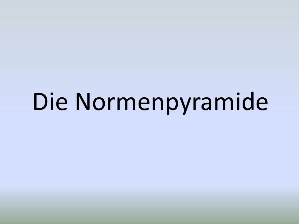 Die Normenpyramide