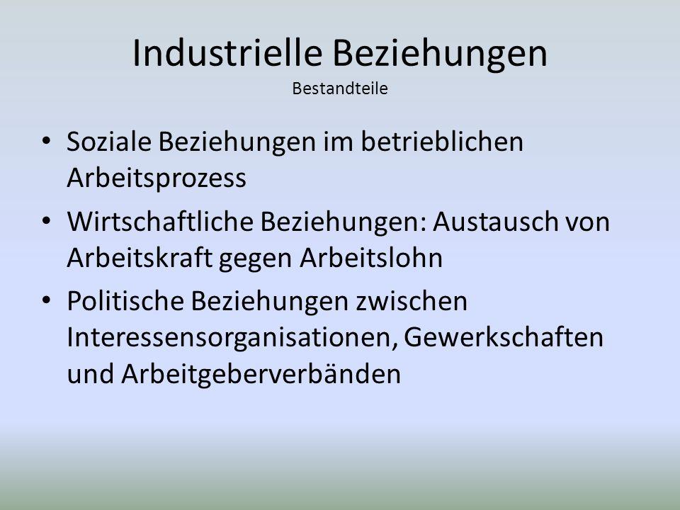 Industrielle Beziehungen Bestandteile Soziale Beziehungen im betrieblichen Arbeitsprozess Wirtschaftliche Beziehungen: Austausch von Arbeitskraft gegen Arbeitslohn Politische Beziehungen zwischen Interessensorganisationen, Gewerkschaften und Arbeitgeberverbänden