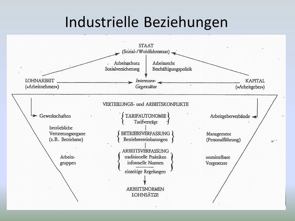 Industrielle Beziehungen