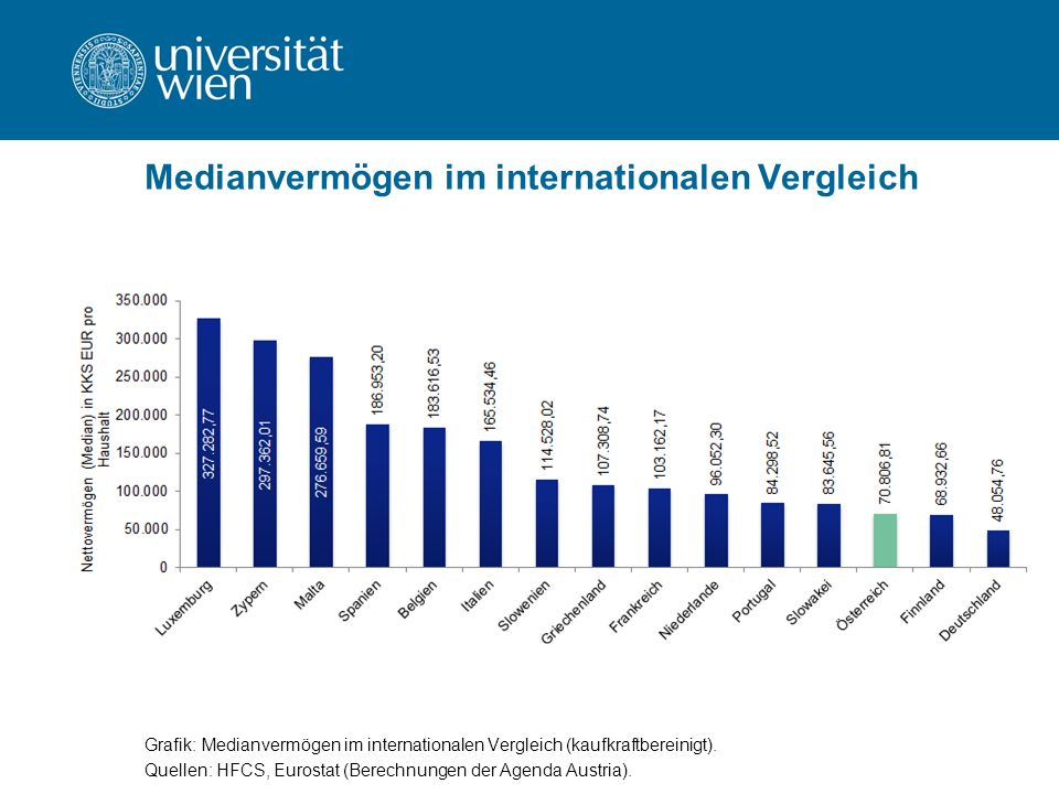Medianvermögen im internationalen Vergleich Grafik: Medianvermögen im internationalen Vergleich (kaufkraftbereinigt).