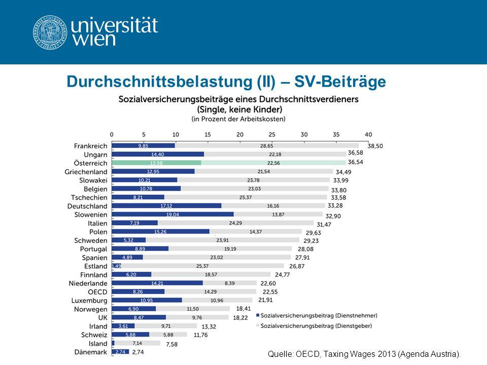 Durchschnittsbelastung (II) – SV-Beiträge Quelle: OECD, Taxing Wages 2013 (Agenda Austria).